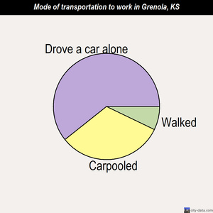 Grenola mode of transportation to work chart
