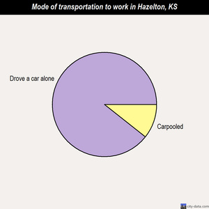 Hazelton mode of transportation to work chart