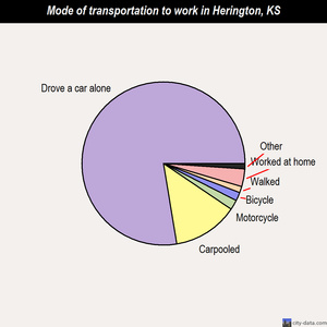 Herington mode of transportation to work chart