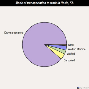 Hoxie mode of transportation to work chart