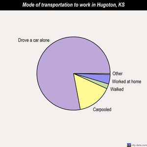 Hugoton mode of transportation to work chart