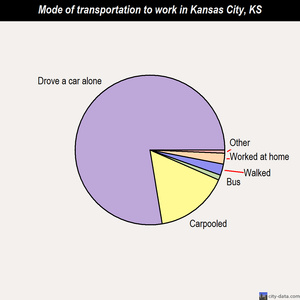 Kansas City mode of transportation to work chart