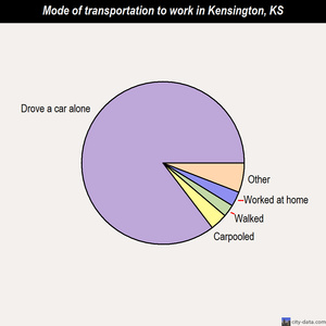 Kensington mode of transportation to work chart