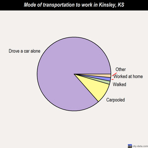 Kinsley mode of transportation to work chart