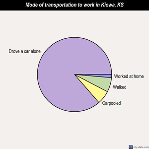 Kiowa mode of transportation to work chart