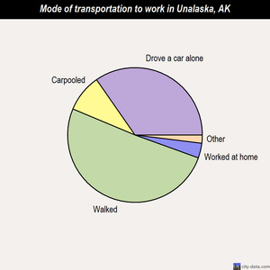 Unalaska mode of transportation to work chart
