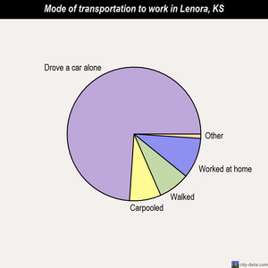 Lenora mode of transportation to work chart
