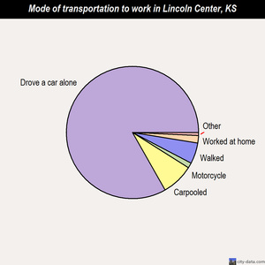 Lincoln Center mode of transportation to work chart