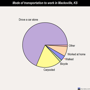 Macksville mode of transportation to work chart