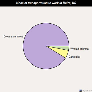 Maize mode of transportation to work chart