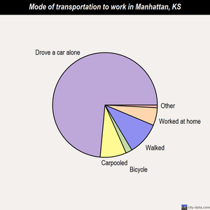 Manhattan mode of transportation to work chart