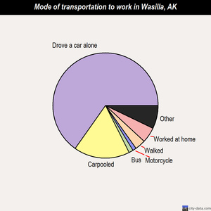 Wasilla mode of transportation to work chart