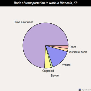 Minneola mode of transportation to work chart