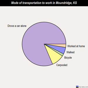 Moundridge mode of transportation to work chart