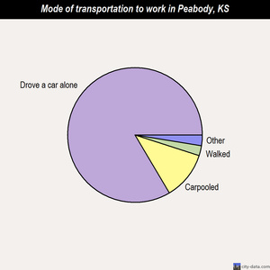 Peabody mode of transportation to work chart