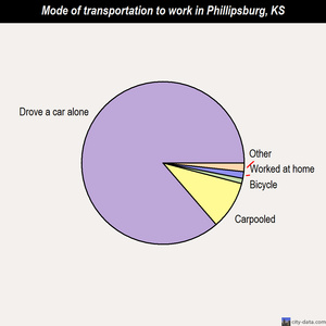 Phillipsburg mode of transportation to work chart