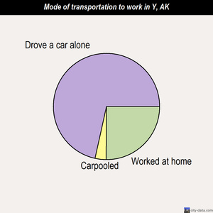 Y mode of transportation to work chart