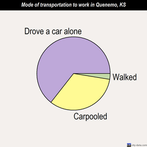 Quenemo mode of transportation to work chart