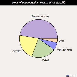 Yakutat mode of transportation to work chart