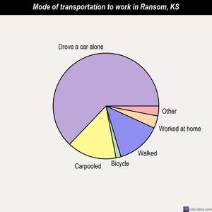 Ransom mode of transportation to work chart
