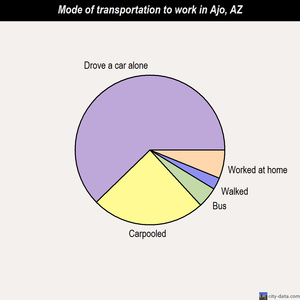 Ajo mode of transportation to work chart