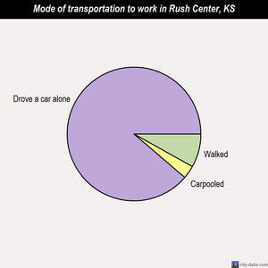 Rush Center mode of transportation to work chart