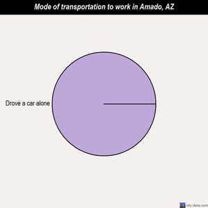 Amado mode of transportation to work chart