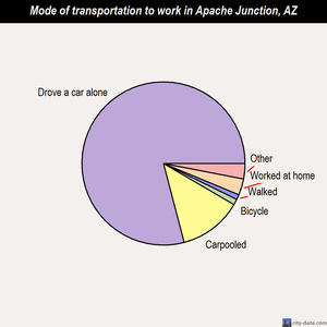 Apache Junction mode of transportation to work chart