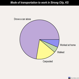 Strong City mode of transportation to work chart