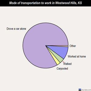 Westwood Hills mode of transportation to work chart