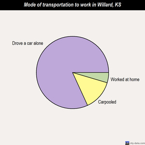 Willard mode of transportation to work chart