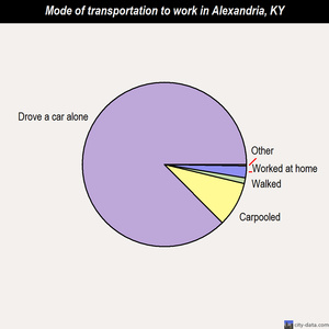 Alexandria mode of transportation to work chart