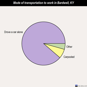 Bardwell mode of transportation to work chart