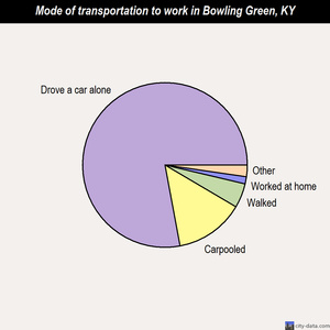 Bowling Green mode of transportation to work chart