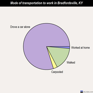 Bradfordsville mode of transportation to work chart