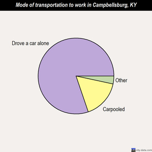 Campbellsburg mode of transportation to work chart