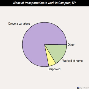 Campton mode of transportation to work chart