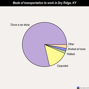 Dry Ridge mode of transportation to work chart