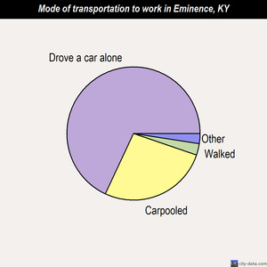 Eminence mode of transportation to work chart
