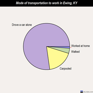 Ewing mode of transportation to work chart