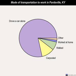 Fordsville mode of transportation to work chart