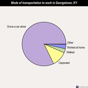 Georgetown mode of transportation to work chart