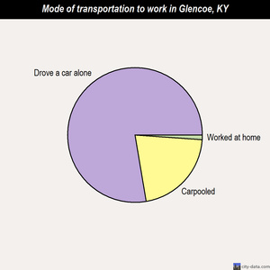 Glencoe mode of transportation to work chart
