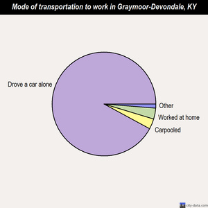 Graymoor-Devondale mode of transportation to work chart