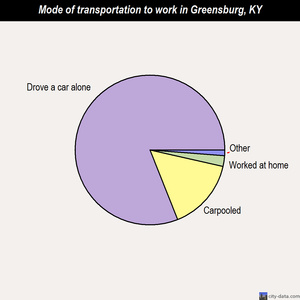 Greensburg mode of transportation to work chart