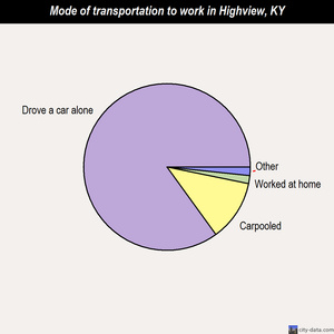 Highview mode of transportation to work chart