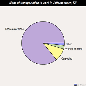 Jeffersontown mode of transportation to work chart