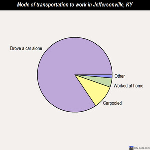 Jeffersonville mode of transportation to work chart