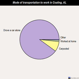 Coaling mode of transportation to work chart