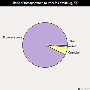 Lewisburg mode of transportation to work chart